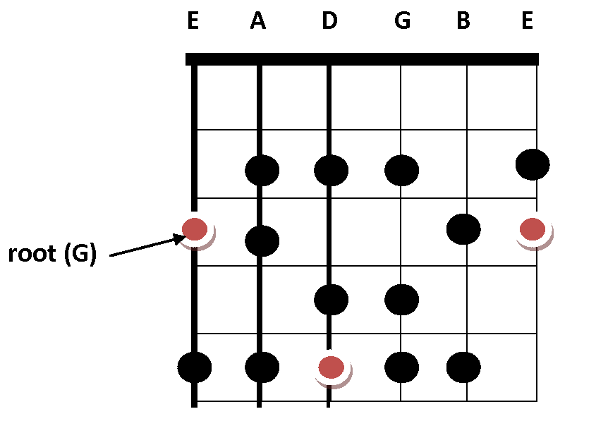 crop g major scale 2 octaves