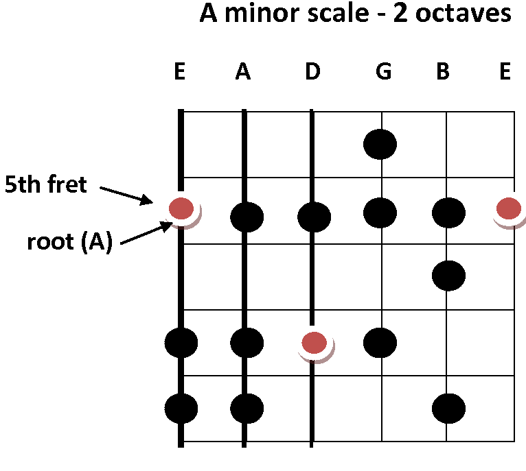 crop a minor scale 2 octaves